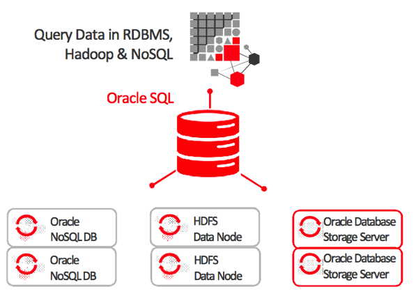 Why Oracle Big Data SQL Potentially Solves a Big Issue with Hadoop
