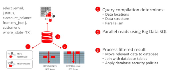 English In Italian: Taking A Look At The New Oracle Big Data SQL