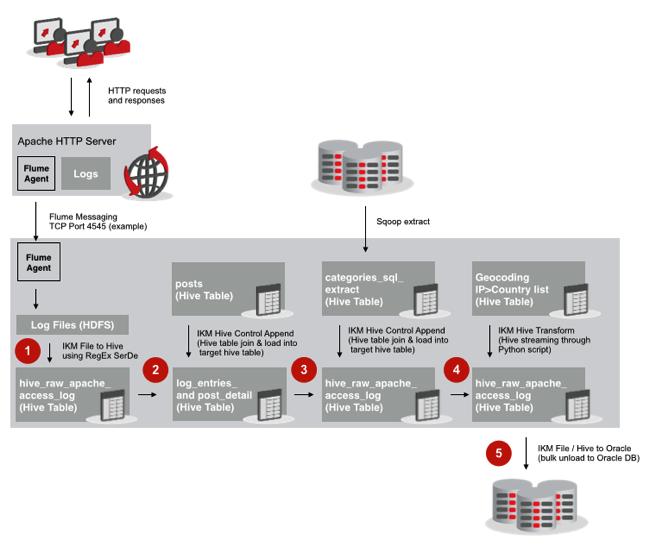 End-to-End ODI12c ETL on Oracle Big Data Appliance Pt 1