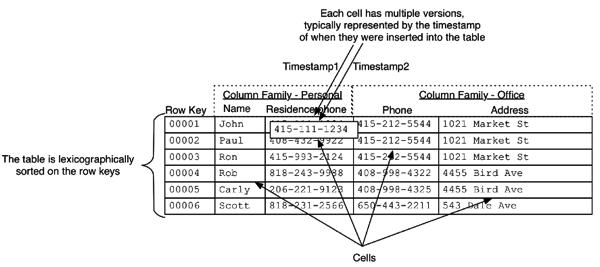 Trickle-Feeding Log Data into the HBase NoSQL Database using