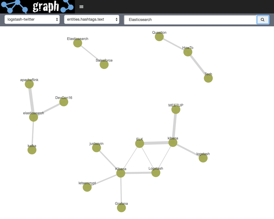Experiments with Elastic's Graph Tool