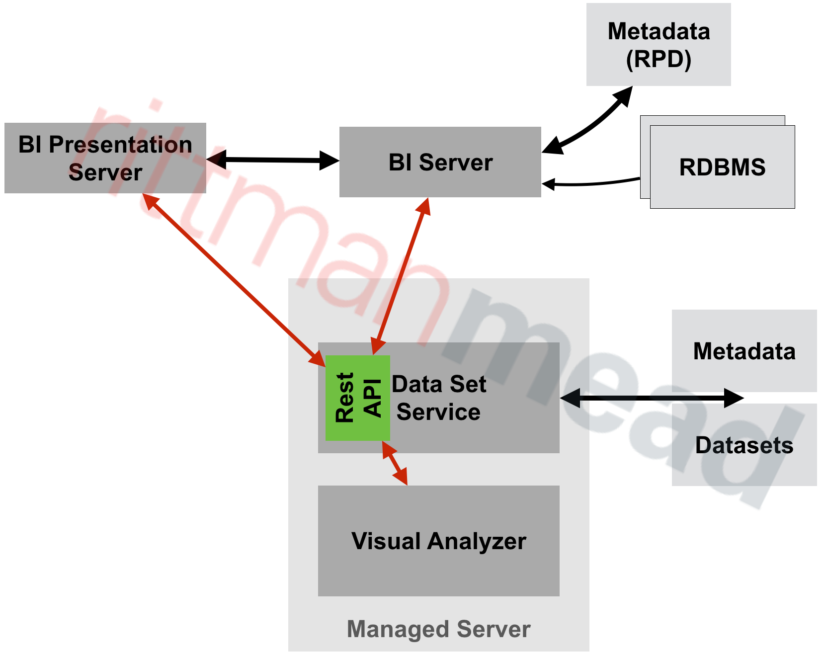 OBIEE 12c – Extended Subject Areas (XSA) and the Data Set Service