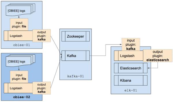 Forays into Kafka - Logstash transport / centralisation