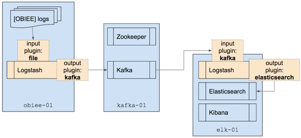 Forays into Kafka - Logstash transport / centralisation