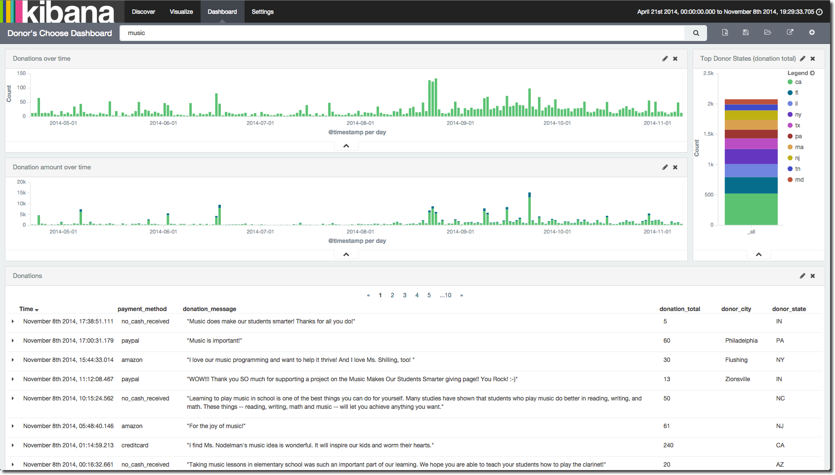 Using the ELK Stack to Analyse Donor's Choose Data