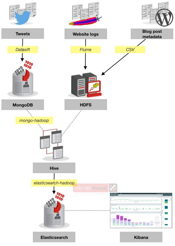 Analytics with Kibana and Elasticsearch through Hadoop - part 1