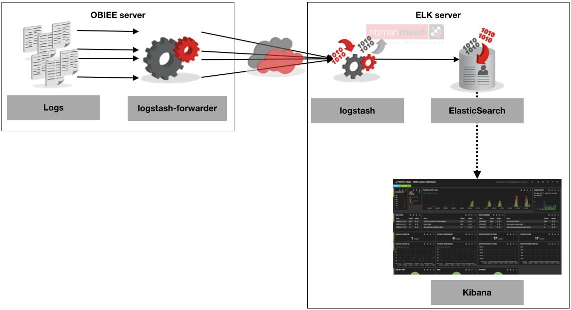 Monitoring OBIEE with Elasticsearch, Logstash, and Kibana