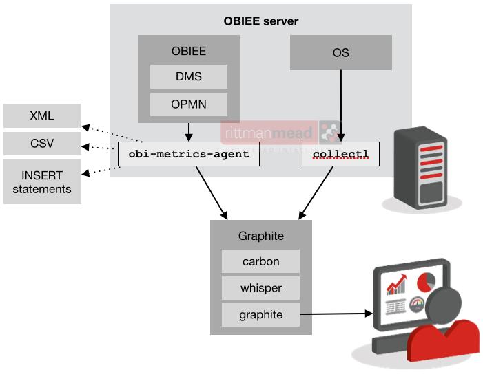 obi-metrics-agent architecture
