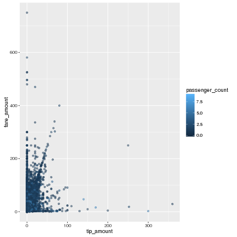 Using R with Jupyter Notebooks and Oracle Big Data Discovery