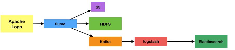 Forays into Kafka - Enabling Flexible Data Pipelines