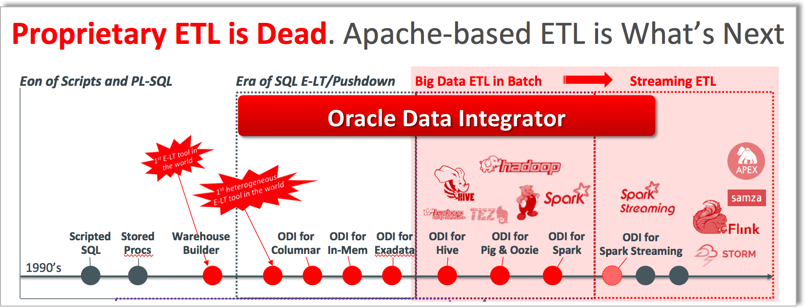 Rittman mead consulting oracle faq with many successful oracle data integration and big data engagements completed throughout the world the experts at rittman mead continue to lead in the baditri Gallery
