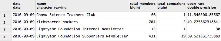 Subscriber List Snapshot