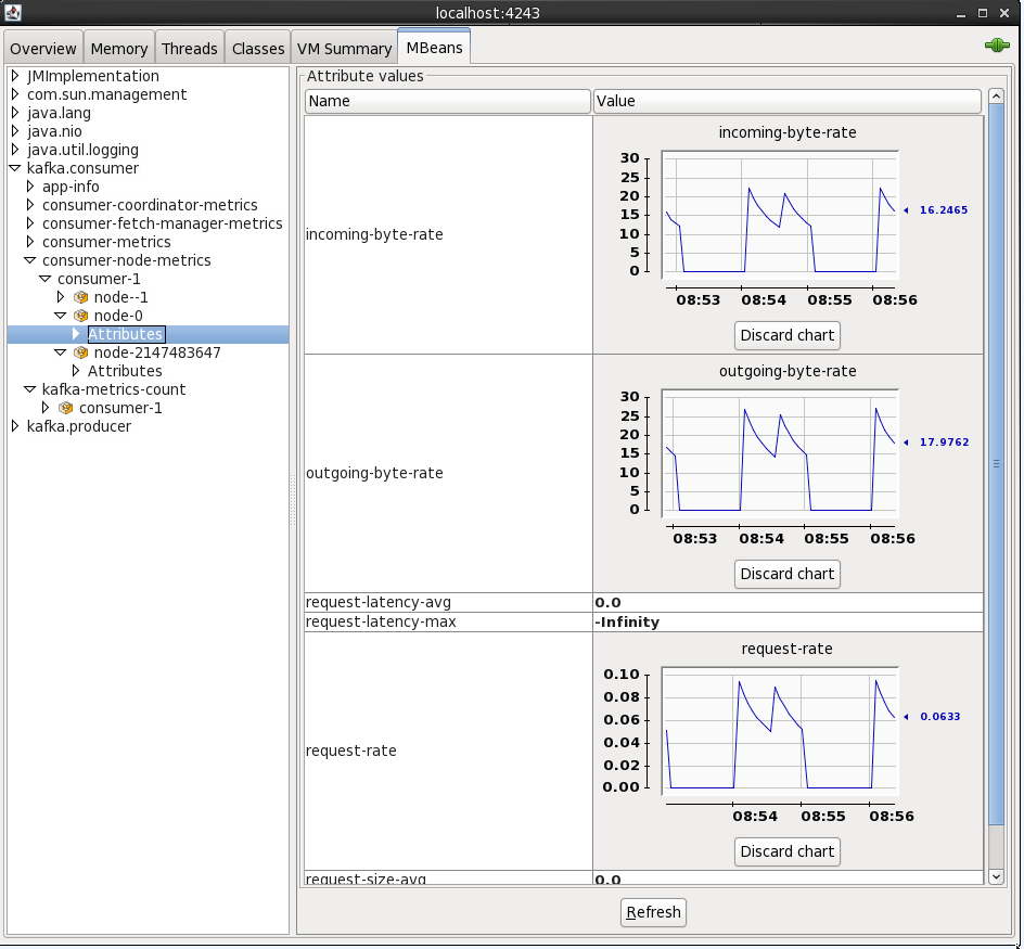 Streaming data from Oracle using Oracle GoldenGate and Kafka