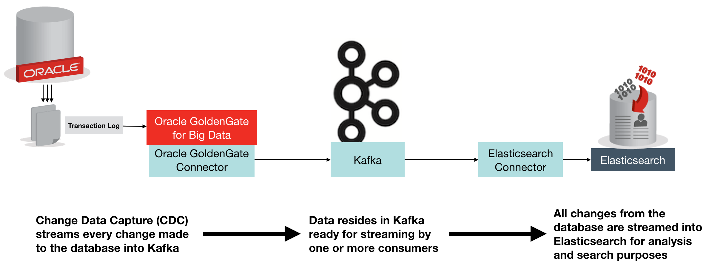 Oracle GoldenGate Kafka Connect