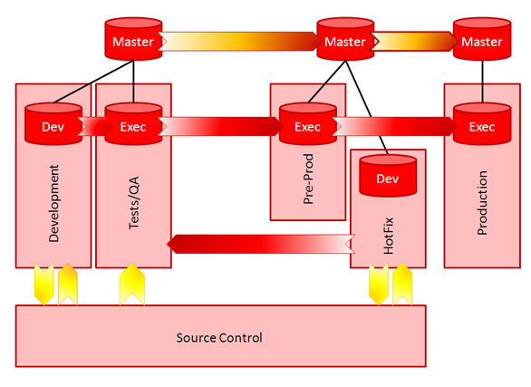 Oracle Data Integrator 12c: Getting Started - Components and