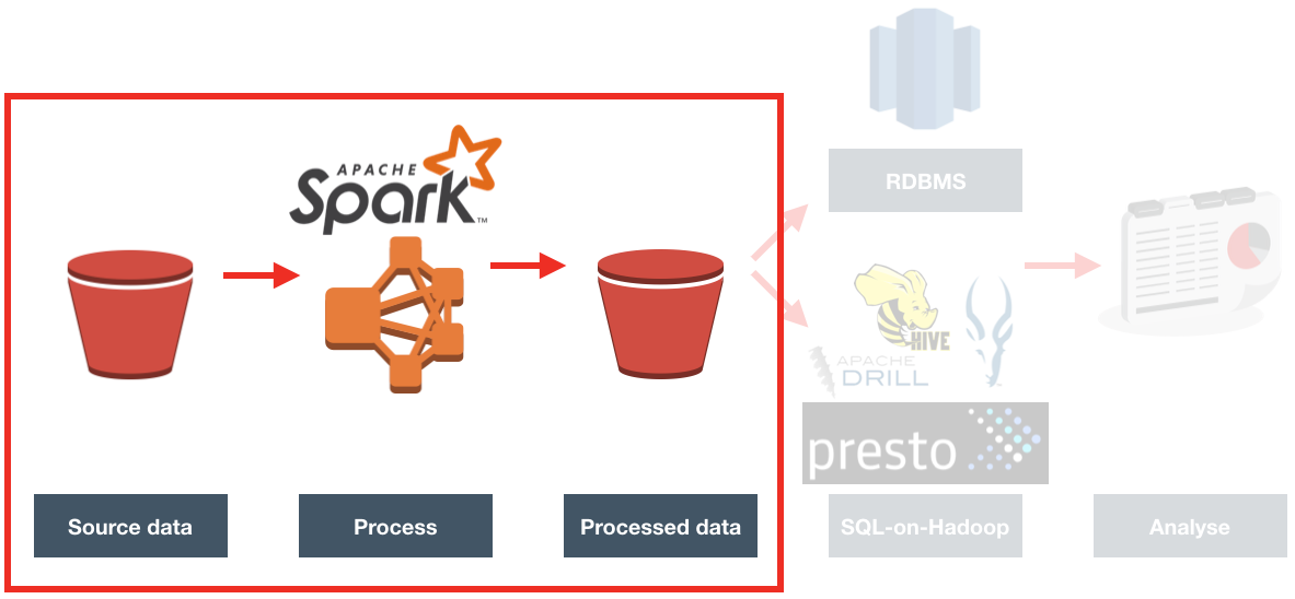 ETL Offload with Spark and Amazon EMR – Part 3 – Running