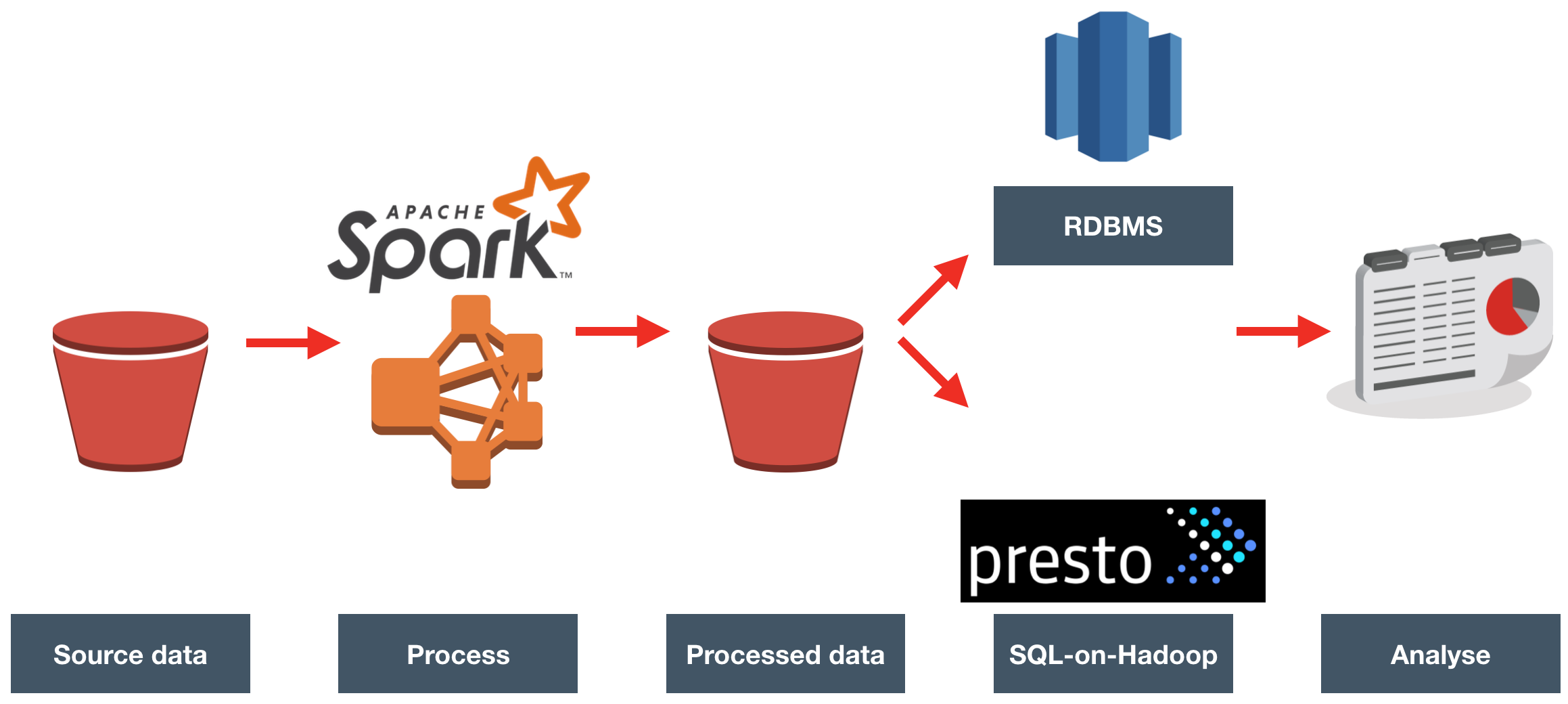 ETL Offload with Spark and Amazon EMR – Part 5 – Summary – ORACLE