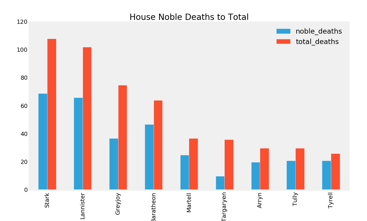 noble deaths to total