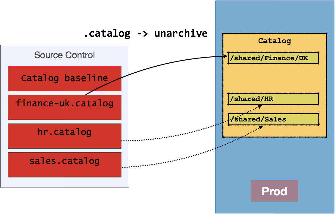 Source Control and Automated Code Deployment Options for OBIEE