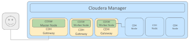 (C) Cloudera.com