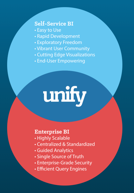 Unify - An Insight Into the Product