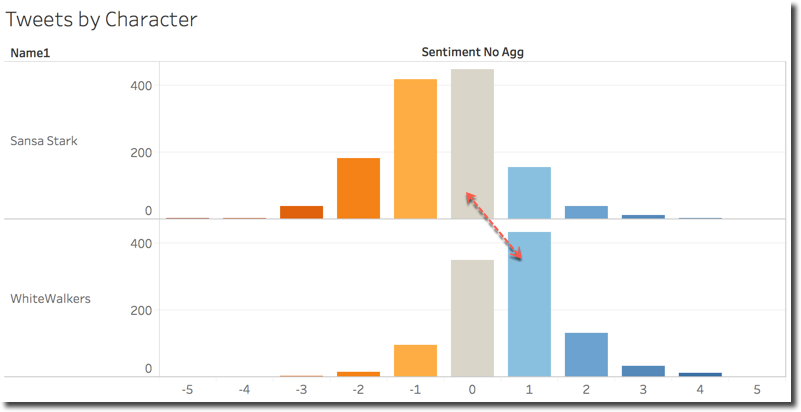 How was Game Of Thrones S07 E05? Tweet Analysis with Kafka, BigQuery and Tableau