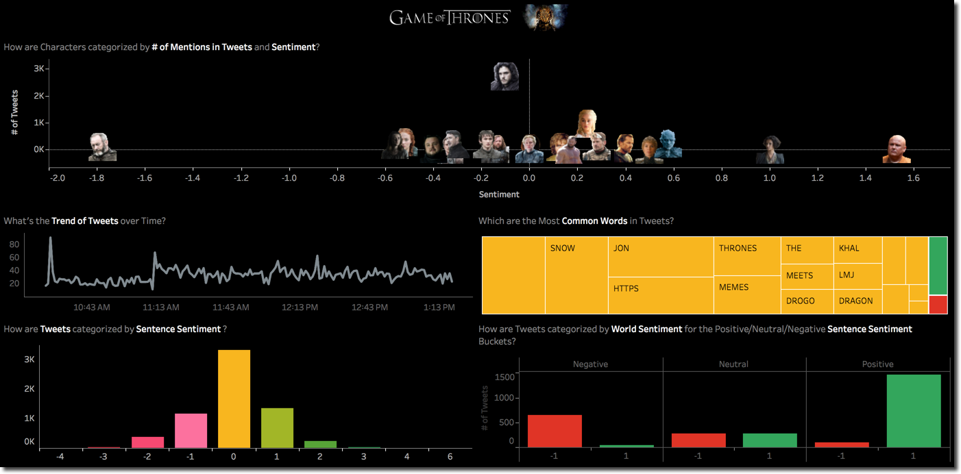 Game of Thrones S07 E06 Tweets and Press Reviews Analysis