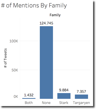 Mentions by Family