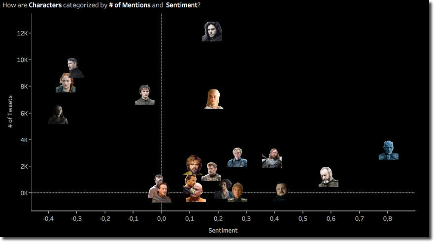 Latest Scatterplot