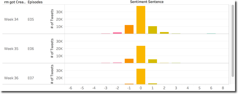 Sentiment Distribution