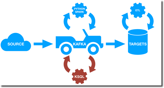 Streaming SQL for Apache Kafka