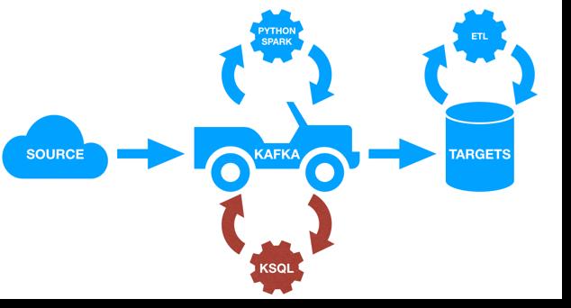 KSQL: Streaming SQL for Apache Kafka