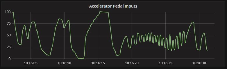 accelerator inputs