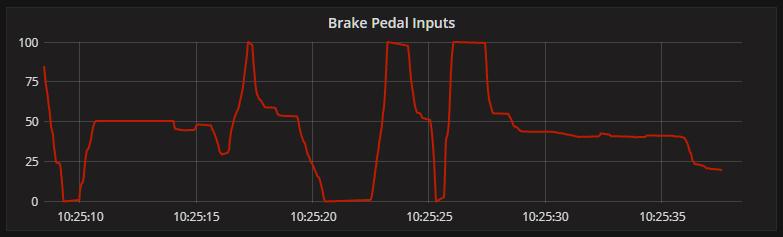 braking inputs