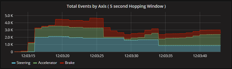 events by axis inputs