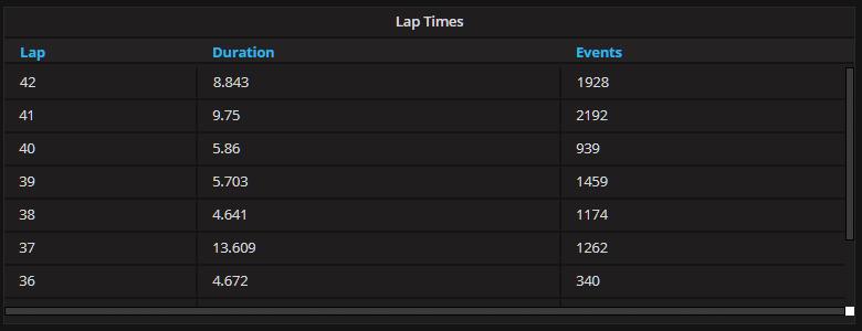 lap times