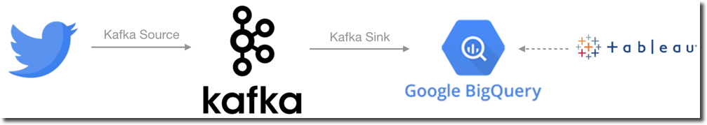Game of Thrones Series 8: Real Time Sentiment Scoring with Apache Kafka, KSQL, Google's Natural Language API and Python