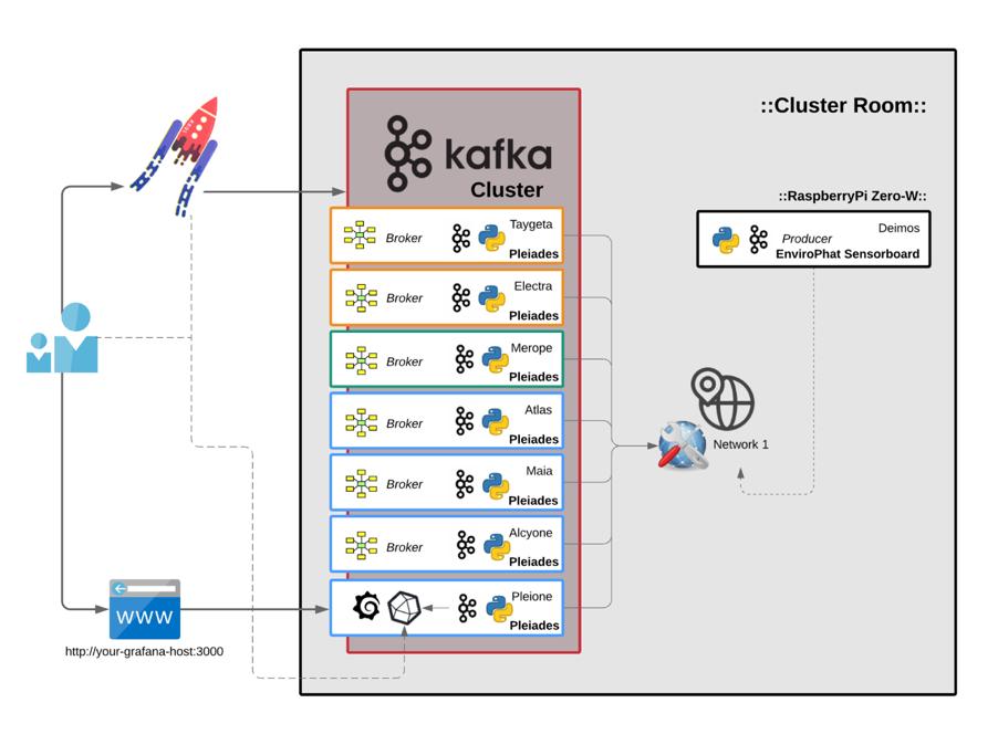 :Cluster; Performance Metrics; Sensorboards & OBD-II::