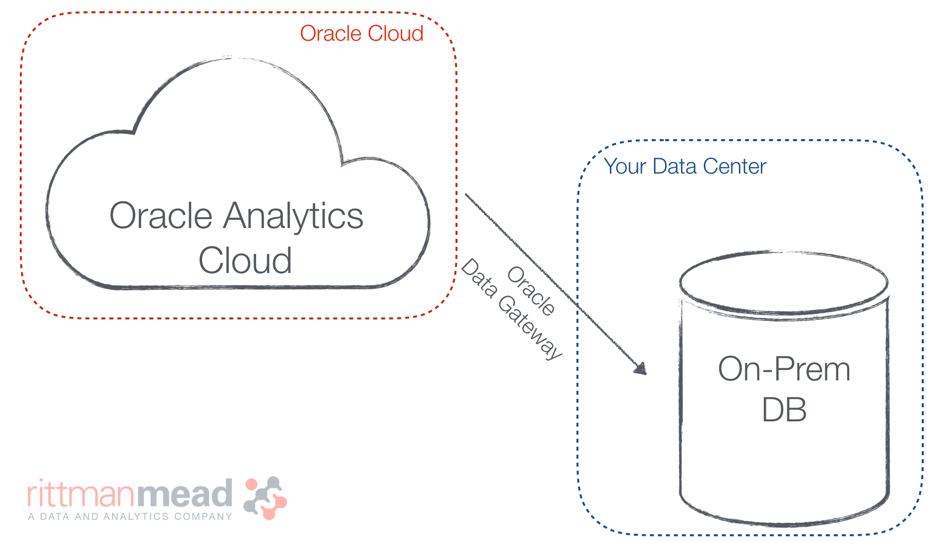 Oracle Analytics: Everything you always wanted to know (But were afraid to ask)